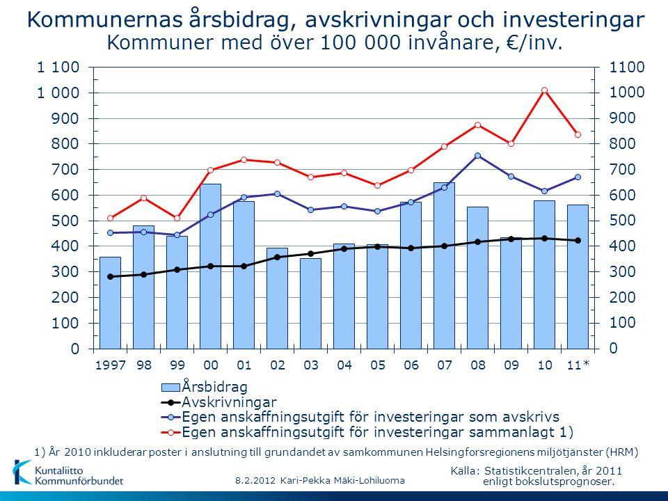 8.2.2012 Kari-Pekka Mäki-Lohiluoma Källa: Statistikcentralen, år 2011 enligt bokslutsprognoser. Kommunernas årsbidrag, avskrivningar och investeringar