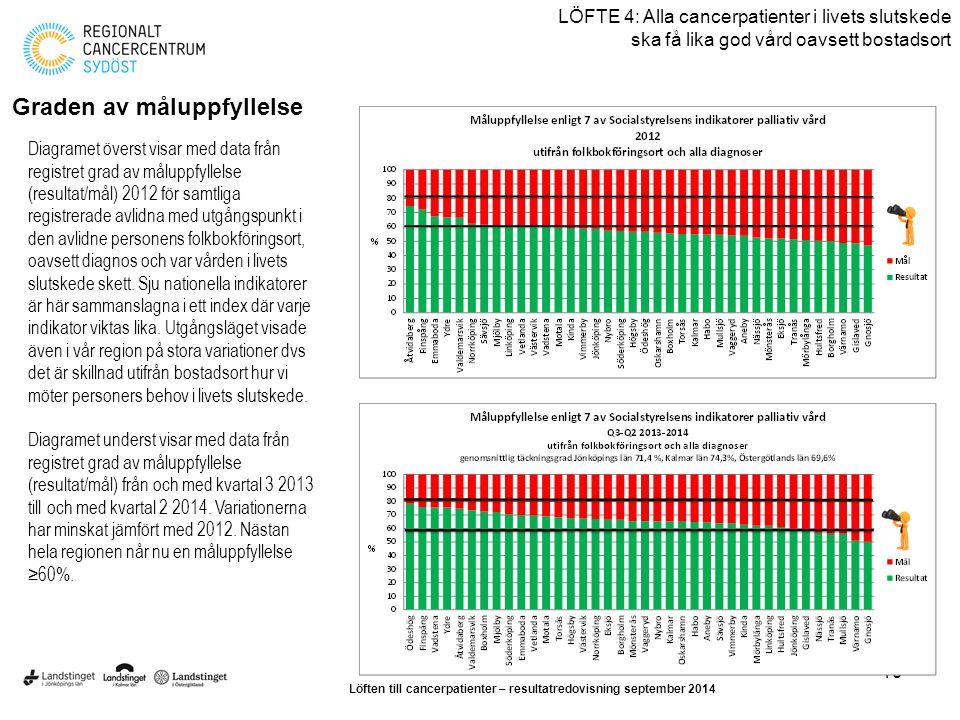 19 LÖFTE 4: Alla cancerpatienter i livets slutskede ska få lika god vård oavsett bostadsort Graden av måluppfyllelse Diagramet överst visar med data f