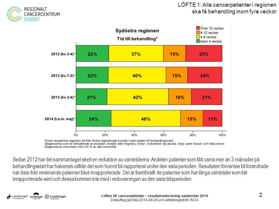 3 LÖFTE 1: Alla cancerpatienter i regionen ska få behandling inom fyra veckor Löften till cancerpatienter – resultatredovisning september 2014 Datauttag gjordes 2014-08-20 ur kvalitetsregistret i INCA Uppdelat på län har Jönköping fortfarande en större andel med behandlingsstart inom 4 veckor.