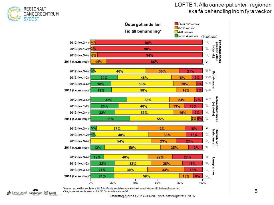5 LÖFTE 1: Alla cancerpatienter i regionen ska få behandling inom fyra veckor Löften till cancerpatienter – resultatredovisning september 2014 Datautt