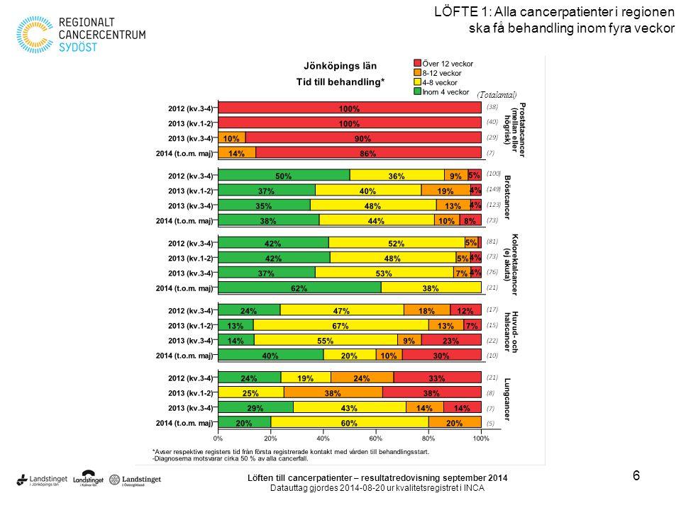 6 LÖFTE 1: Alla cancerpatienter i regionen ska få behandling inom fyra veckor Löften till cancerpatienter – resultatredovisning september 2014 Datautt