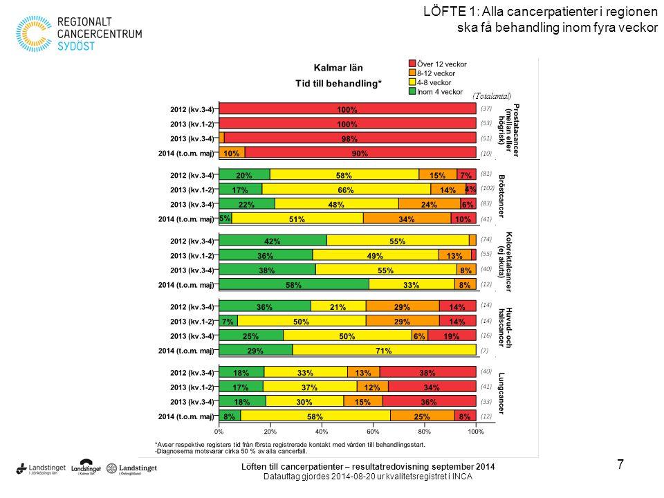 7 LÖFTE 1: Alla cancerpatienter i regionen ska få behandling inom fyra veckor Löften till cancerpatienter – resultatredovisning september 2014 Datautt