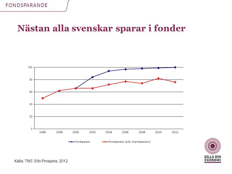 Nästan alla svenskar sparar i fonder FONDSPARANDE Källa: TNS Sifo Prospera, 2012