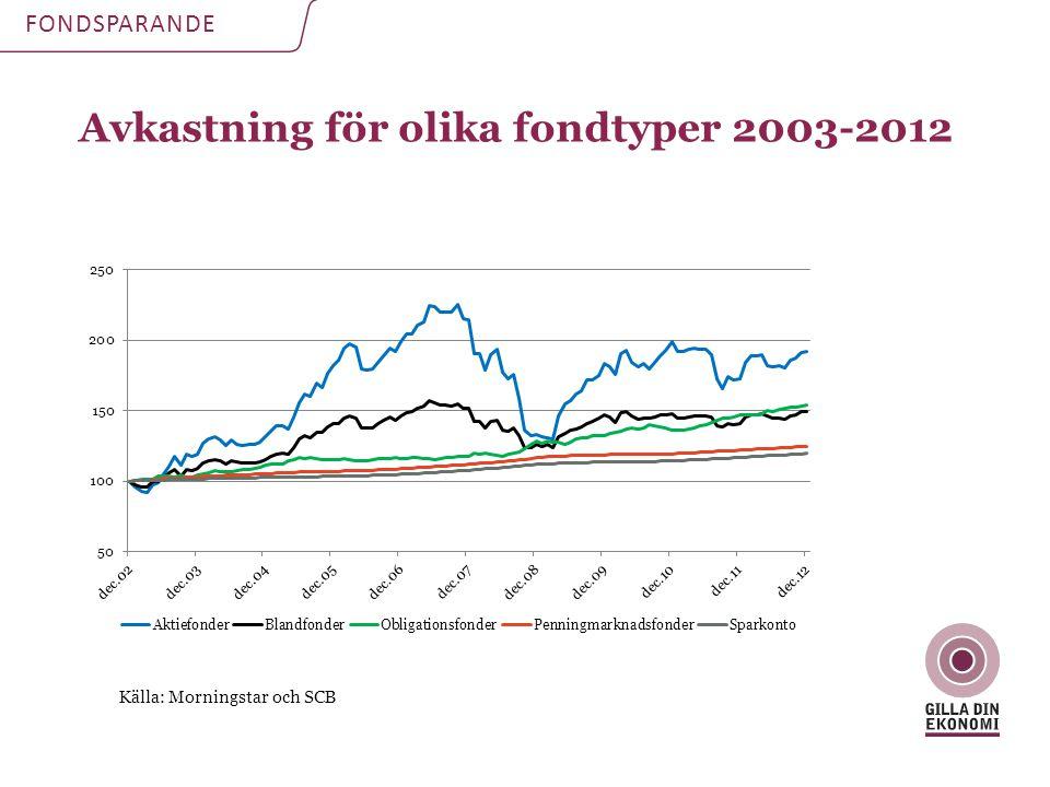 Avkastning för olika fondtyper 2003-2012 FONDSPARANDE Källa: Morningstar och SCB