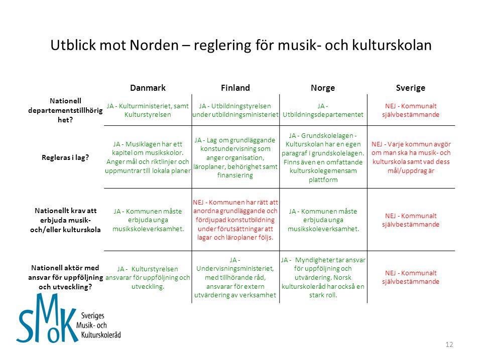 Utblick mot Norden – reglering för musik- och kulturskolan DanmarkFinlandNorgeSverige Nationell departementstillhörig het.