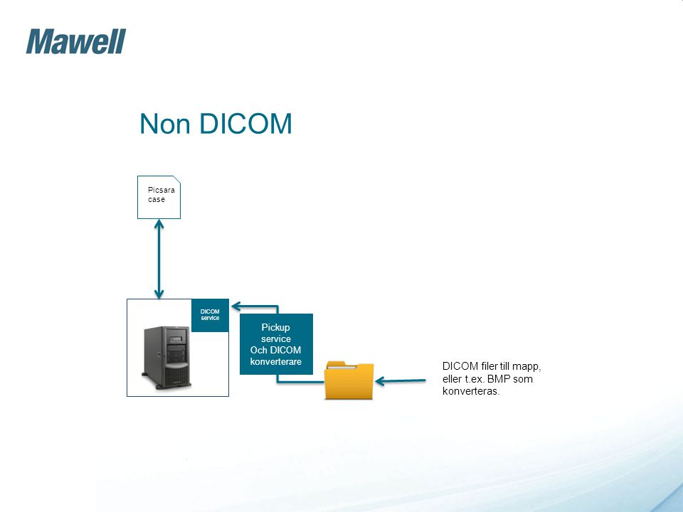 Non DICOM Picsara case Pickup service Och DICOM konverterare DICOM service DICOM filer till mapp, eller t.ex. BMP som konverteras.