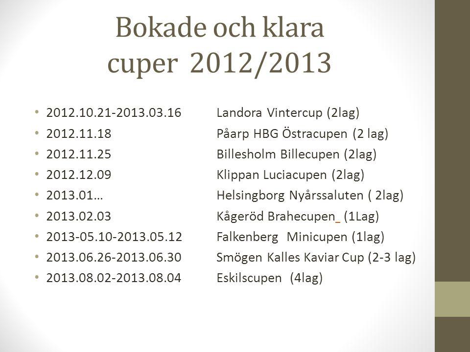 Bokade och klara cuper 2012/2013 2012.10.21-2013.03.16Landora Vintercup (2lag) 2012.11.18 Påarp HBG Östracupen (2 lag) 2012.11.25 Billesholm Billecupen (2lag) 2012.12.09 Klippan Luciacupen (2lag) 2013.01…Helsingborg Nyårssaluten ( 2lag) 2013.02.03 Kågeröd Brahecupen (1Lag) 2013-05.10-2013.05.12Falkenberg Minicupen (1lag) 2013.06.26-2013.06.30Smögen Kalles Kaviar Cup (2-3 lag) 2013.08.02-2013.08.04Eskilscupen (4lag)