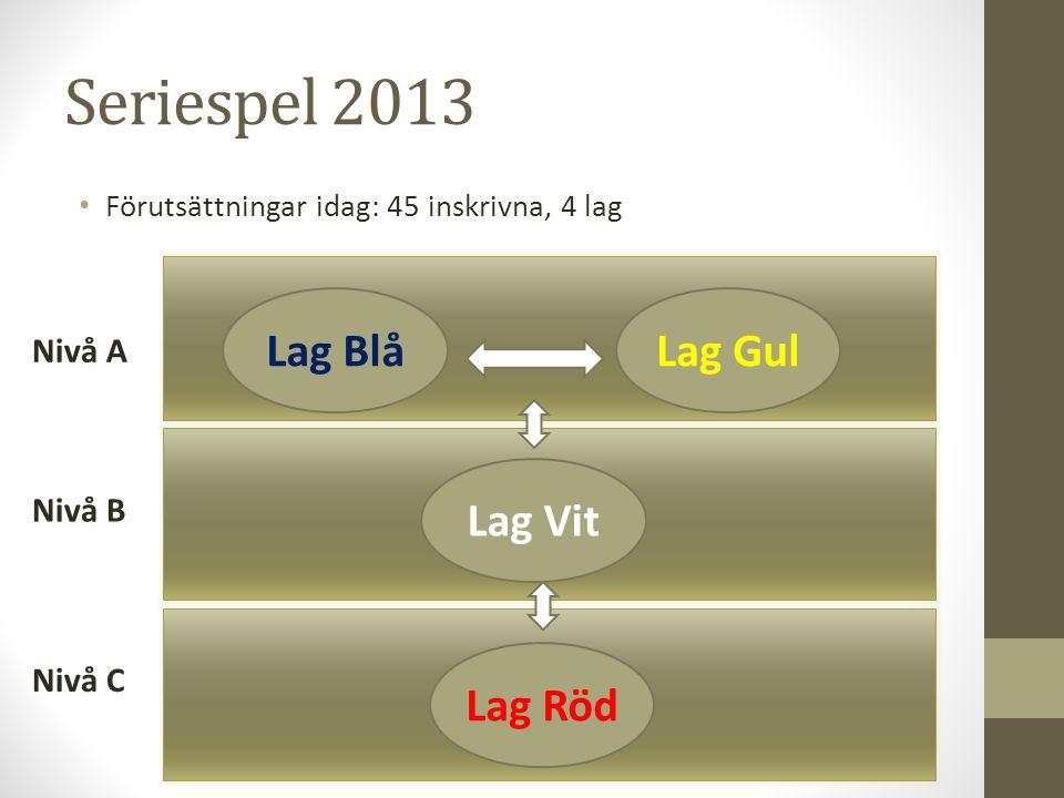 Seriespel 2013 Förutsättningar idag: 45 inskrivna, 4 lag Nivå A Nivå B Lag BlåLag GulLag VitLag Röd Nivå C