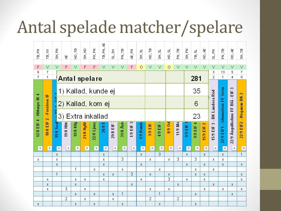 Antal spelade matcher/spelare