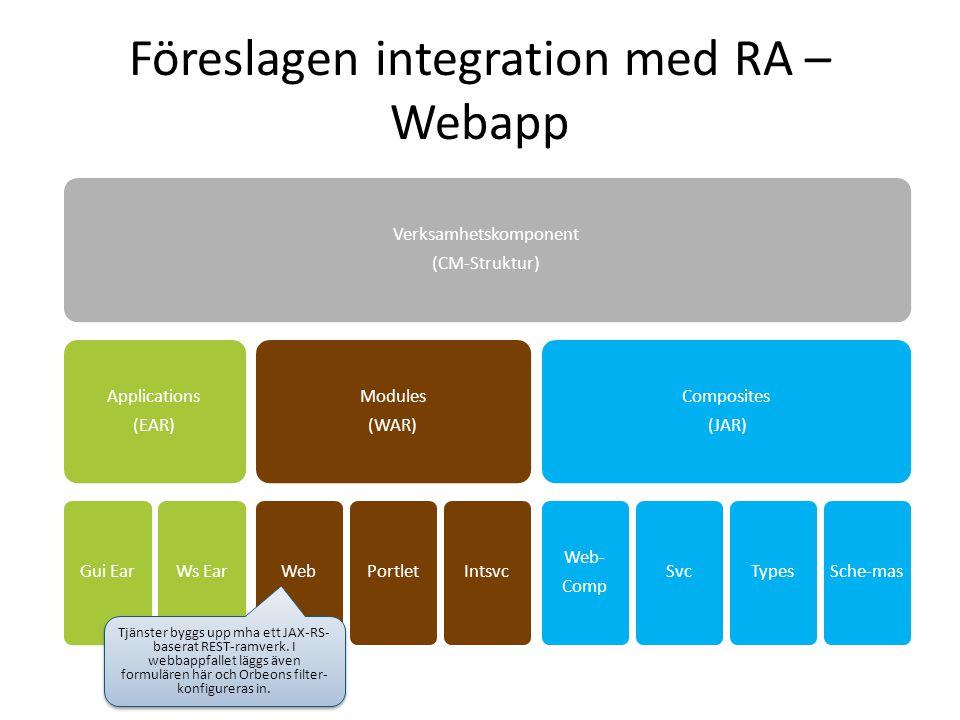 Föreslagen integration med RA – Webapp Verksamhetskomponent (CM-Struktur) Applications (EAR) Gui EarWs Ear Modules (WAR) WebPortletIntsvc Composites (JAR) Web- Comp SvcTypesSche-mas Tjänster byggs upp mha ett JAX-RS- baserat REST-ramverk.