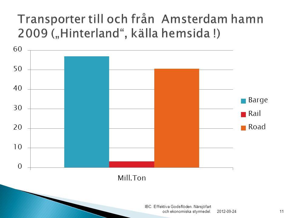 2012-09-24 IBC. Effektiva Godsflöden. Närsjöfart och ekonomiska styrmedel.11