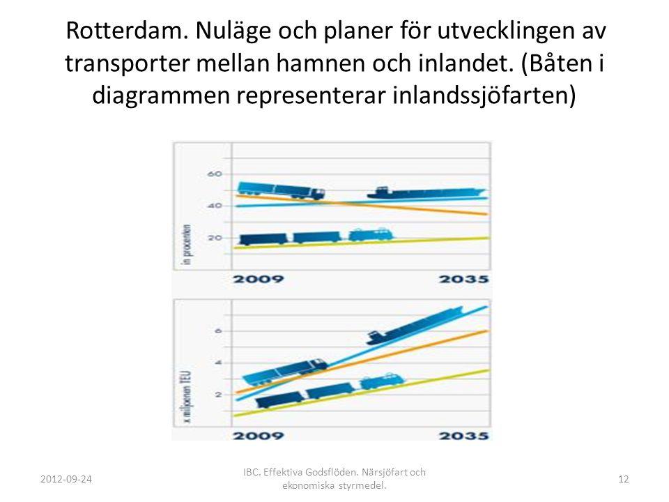 Rotterdam. Nuläge och planer för utvecklingen av transporter mellan hamnen och inlandet. (Båten i diagrammen representerar inlandssjöfarten) 2012-09-2