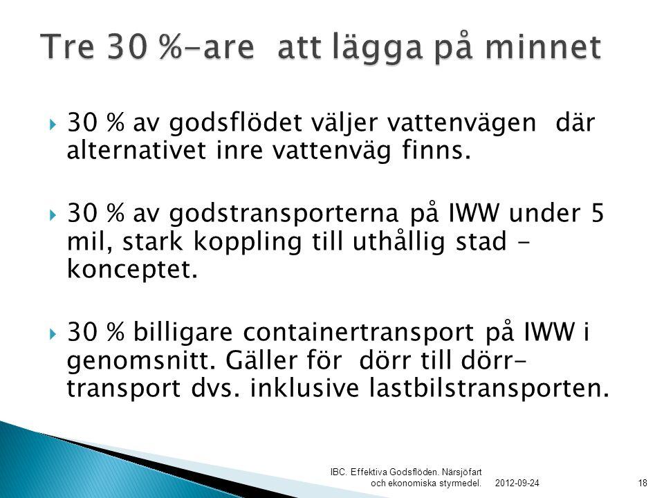  30 % av godsflödet väljer vattenvägen där alternativet inre vattenväg finns.  30 % av godstransporterna på IWW under 5 mil, stark koppling till uth