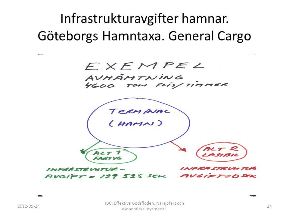 Infrastrukturavgifter hamnar. Göteborgs Hamntaxa. General Cargo 2012-09-24 IBC. Effektiva Godsflöden. Närsjöfart och ekonomiska styrmedel. 24