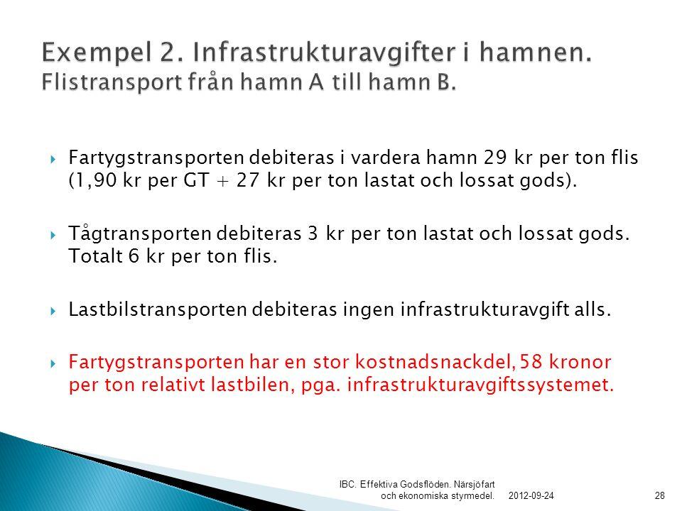  Fartygstransporten debiteras i vardera hamn 29 kr per ton flis (1,90 kr per GT + 27 kr per ton lastat och lossat gods).  Tågtransporten debiteras 3