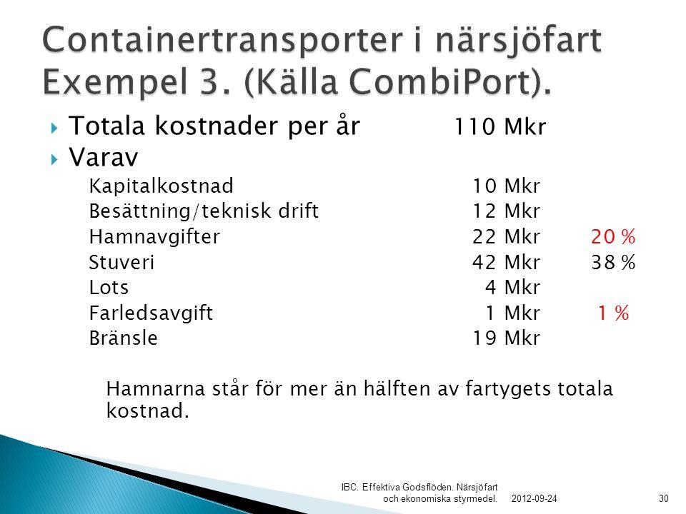  Totala kostnader per år 110 Mkr  Varav Kapitalkostnad 10 Mkr Besättning/teknisk drift 12 Mkr Hamnavgifter 22 Mkr20 % Stuveri 42 Mkr38 % Lots 4 Mkr