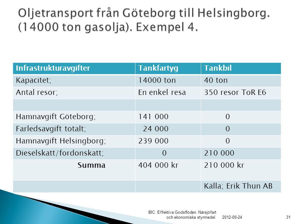 InfrastrukturavgifterTankfartygTankbil Kapacitet;14000 ton40 ton Antal resor;En enkel resa350 resor ToR E6 Hamnavgift Göteborg;141 000 0 Farledsavgift