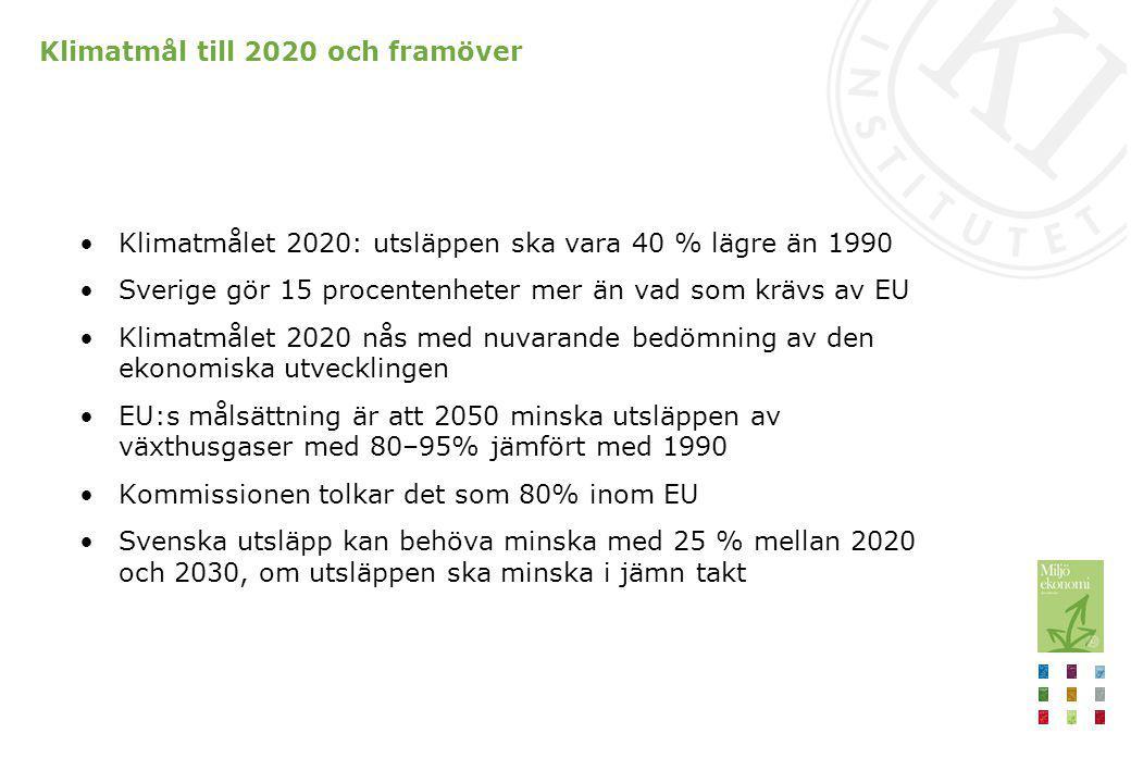 Klimatmål till 2020 och framöver Klimatmålet 2020: utsläppen ska vara 40 % lägre än 1990 Sverige gör 15 procentenheter mer än vad som krävs av EU Klim