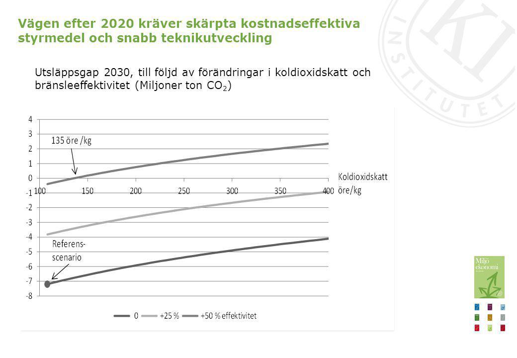 Vägen efter 2020 kräver skärpta kostnadseffektiva styrmedel och snabb teknikutveckling Utsläppsgap 2030, till följd av förändringar i koldioxidskatt o