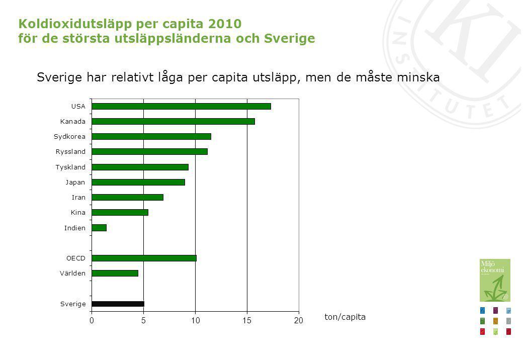 Koldioxidutsläpp per capita 2010 för de största utsläppsländerna och Sverige Sverige har relativt låga per capita utsläpp, men de måste minska ton/cap