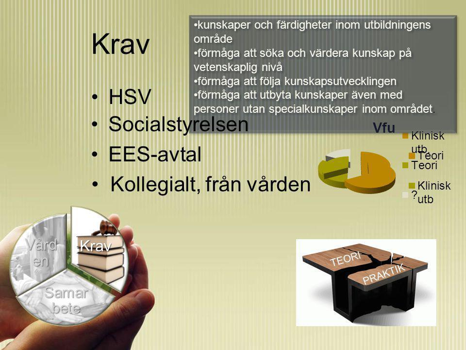 Krav HSV Krav Samar bete Vård en Kollegialt, från vården kunskaper och färdigheter inom utbildningens område förmåga att söka och värdera kunskap på vetenskaplig nivå förmåga att följa kunskapsutvecklingen förmåga att utbyta kunskaper även med personer utan specialkunskaper inom området.