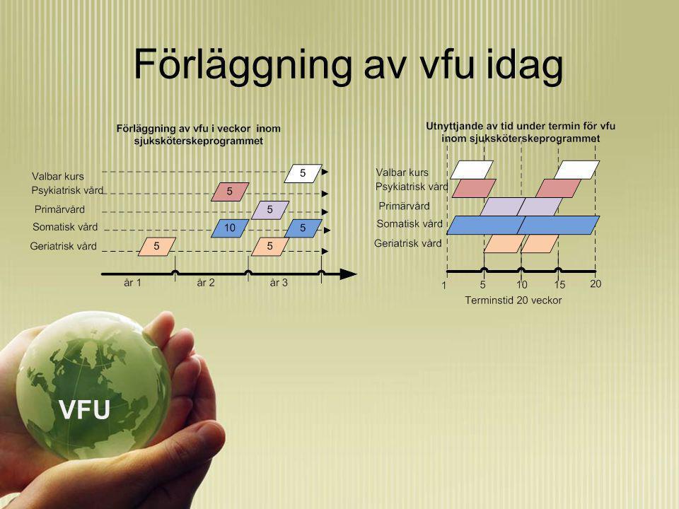 Förläggning av vfu idag VFU