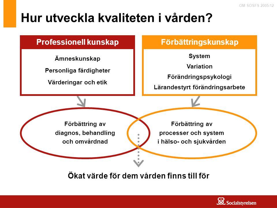 OM SOSFS 2005:12 Egenkontroll, uppföljning och erfarenhetsåterföring regelbunden uppföljning och redovisning av verksamhetens resultat regelbunden granskning av metodernas, rutinernas och vårdprocessernas ändamålsenlighet och effektivitet för att uppnå målen hur resultatet av granskningar skall dokumenteras och återföras till berörda att dokumentera genomförda förbättringsåtgärder.