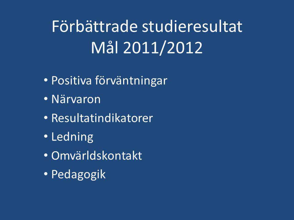Förbättrade studieresultat Mål 2011/2012 Positiva förväntningar Närvaron Resultatindikatorer Ledning Omvärldskontakt Pedagogik