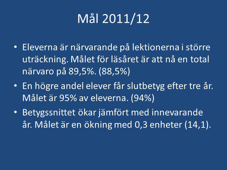 Mål 2011/12 Eleverna är närvarande på lektionerna i större uträckning.