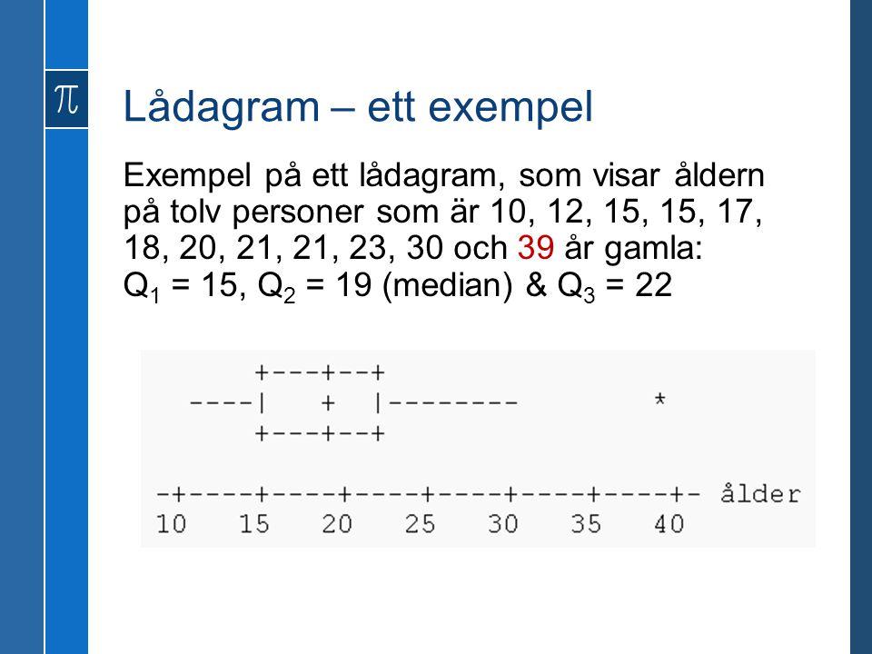 Lådagram – ett exempel Exempel på ett lådagram, som visar åldern på tolv personer som är 10, 12, 15, 15, 17, 18, 20, 21, 21, 23, 30 och 39 år gamla: Q