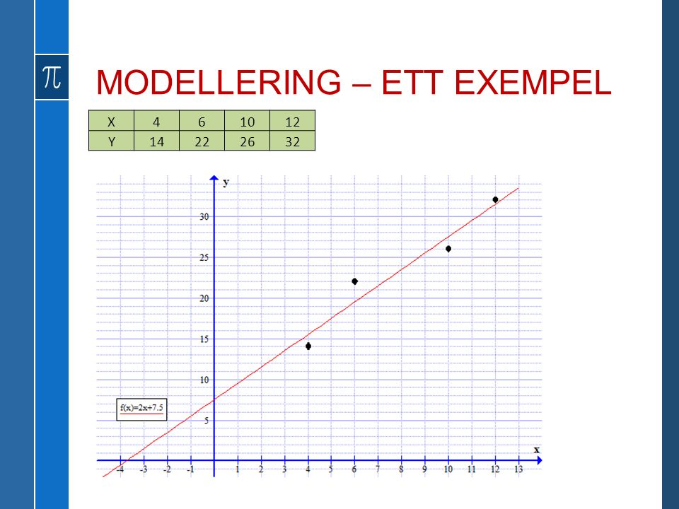 MODELLERING – ETT EXEMPEL X461012 Y14222632
