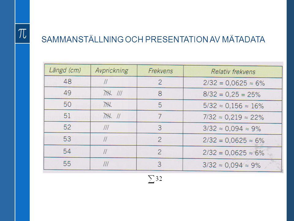 SAMMANSTÄLLNING OCH PRESENTATION AV MÄTADATA