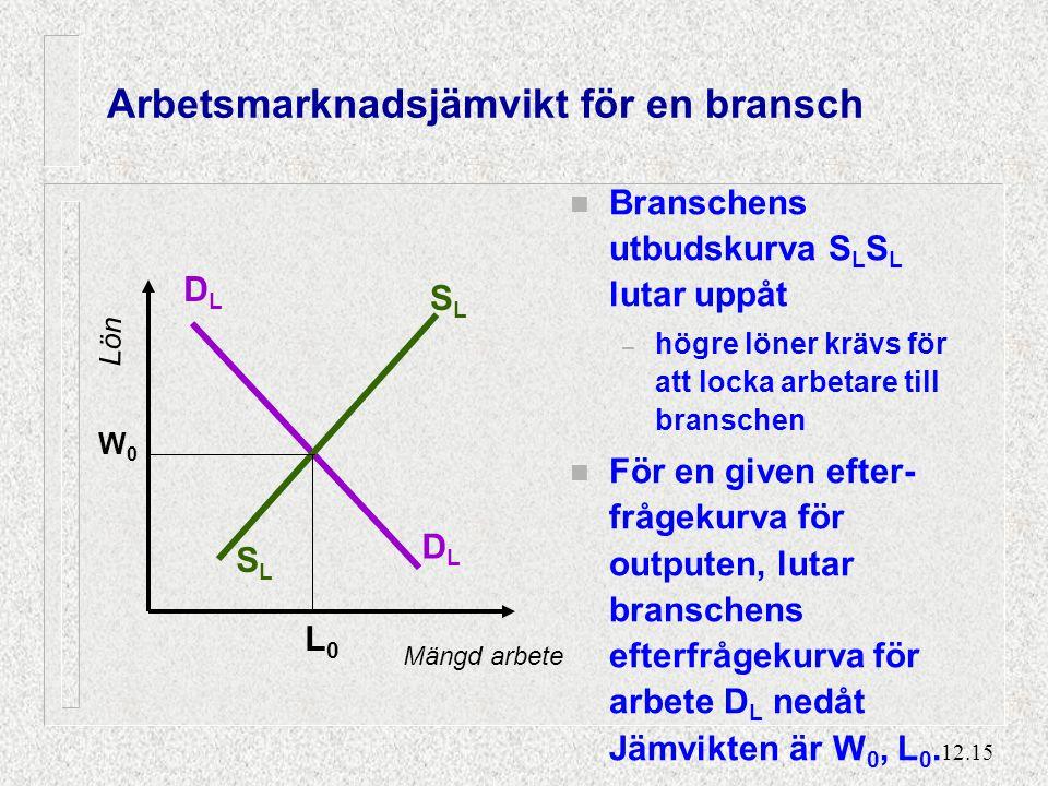 12.15 Arbetsmarknadsjämvikt för en bransch n Branschens utbudskurva S L S L lutar uppåt – högre löner krävs för att locka arbetare till branschen n För en given efter- frågekurva för outputen, lutar branschens efterfrågekurva för arbete D L nedåt Jämvikten är W 0, L 0.