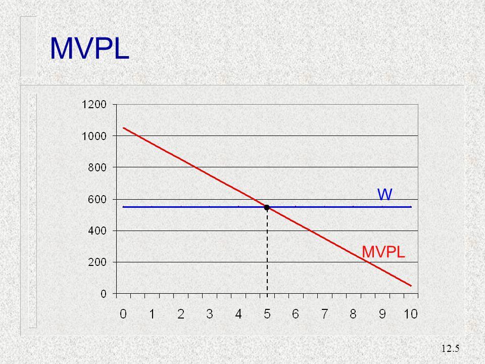 12.16 En förskjutning i produkt- efterfrågan Mängd arbete Lön DLDL DLDL SLSL SLSL W0W0 L0L0 Jämvikt till en början Den nya jämvikten ligger vid W 1, L 1.