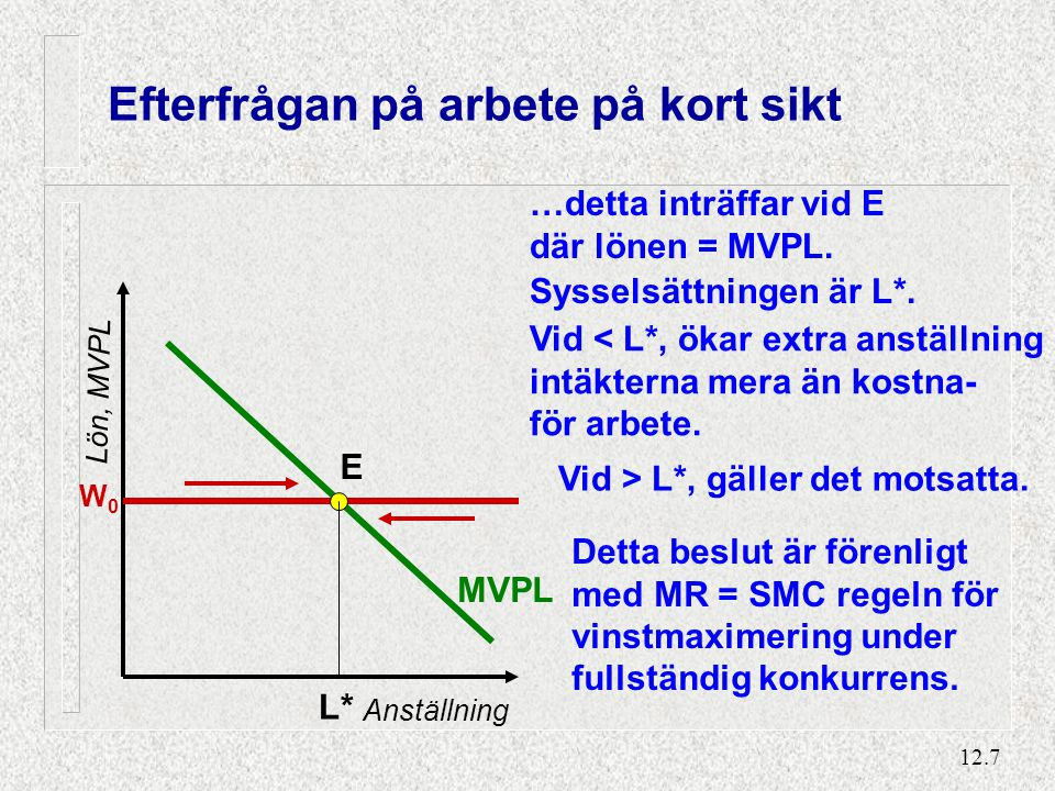 12.8 Monopol och monopsoni på arbetsmarknaden n Ett företag kan ha en MONOPOL-ställning på marknaden för sin produkt – och möter en nedåtlutande efterfrågekurva – så gränsintäkten (MRPL) som erhålls från en ökad output är mindre än MVPL n då företaget måste sänka priset för att sälja mera.