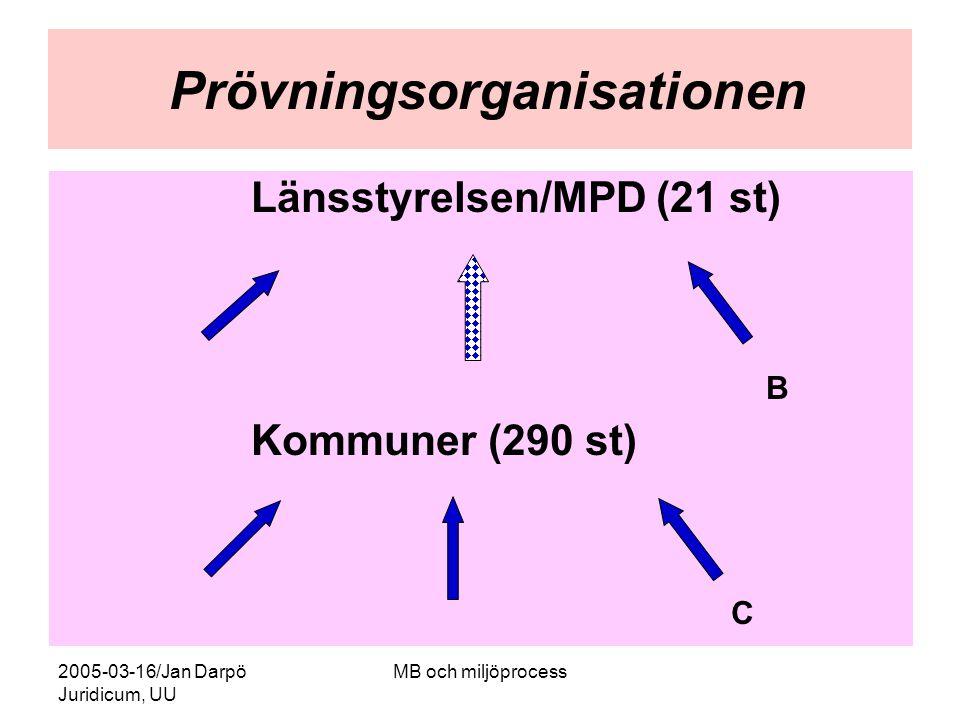 2005-03-16/Jan Darpö Juridicum, UU MB och miljöprocess Prövningsorganisationen Länsstyrelsen/MPD (21 st) B Kommuner (290 st) C