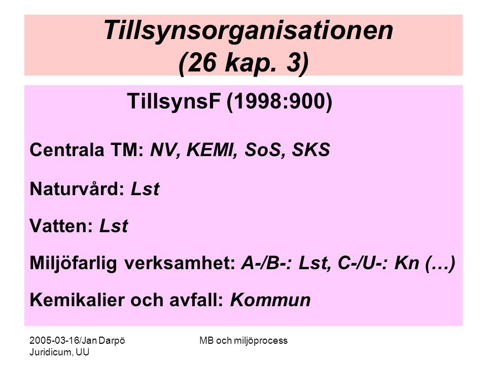 2005-03-16/Jan Darpö Juridicum, UU MB och miljöprocess Tillsynsorganisationen (26 kap. 3) TillsynsF (1998:900) Centrala TM: NV, KEMI, SoS, SKS Naturvå
