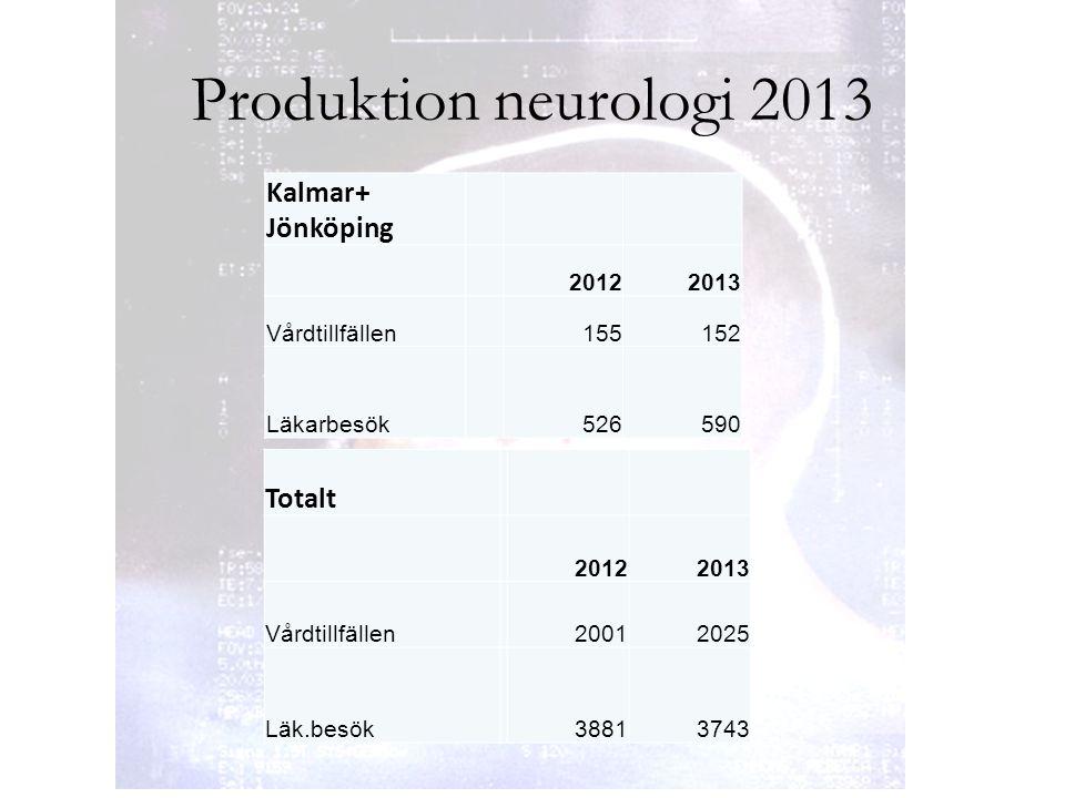Produktion neurologi 2013 Kalmar+ Jönköping 20122013 Vårdtillfällen155152 Läkarbesök526590 Totalt 20122013 Vårdtillfällen20012025 Läk.besök38813743