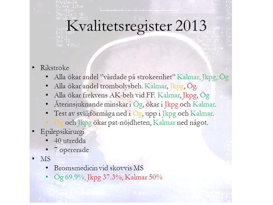 """Kvalitetsregister 2013 Rikstroke Alla ökar andel """"vårdade på strokeenhet"""" Kalmar, Jkpg, Ög Alla ökar andel trombolysbeh. Kalmar, Jkpg, Ög. Alla ökar f"""