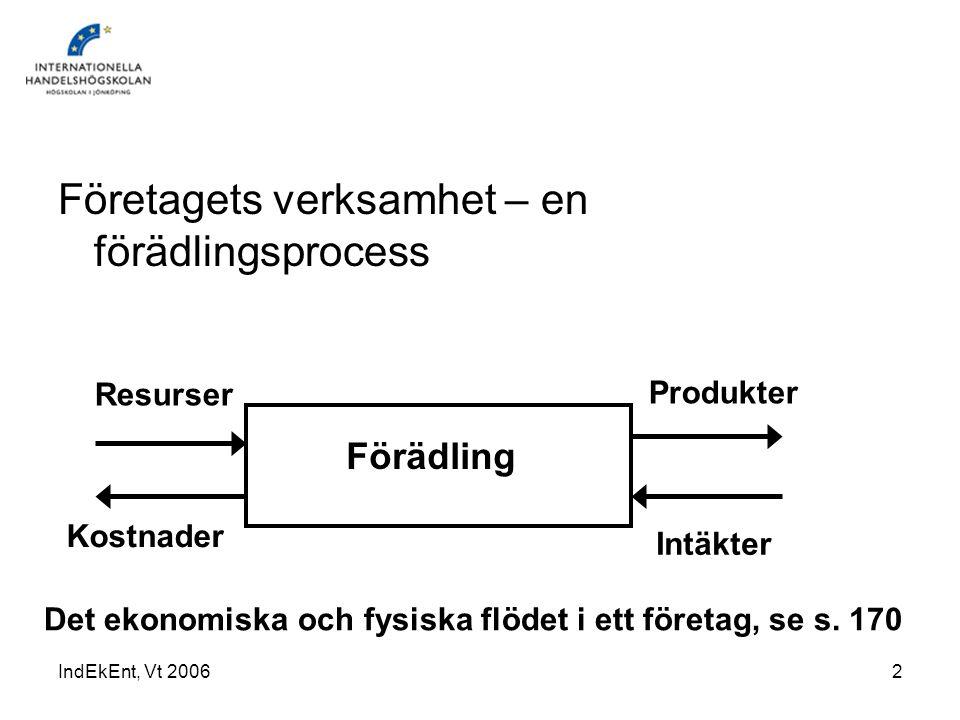 IndEkEnt, Vt 20062 Företagets verksamhet – en förädlingsprocess Förädling Resurser Intäkter Kostnader Produkter Det ekonomiska och fysiska flödet i et