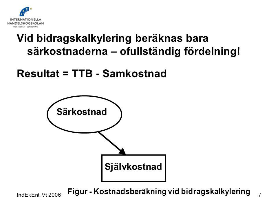 IndEkEnt, Vt 20067 Vid bidragskalkylering beräknas bara särkostnaderna – ofullständig fördelning! Resultat = TTB - Samkostnad Självkostnad Särkostnad
