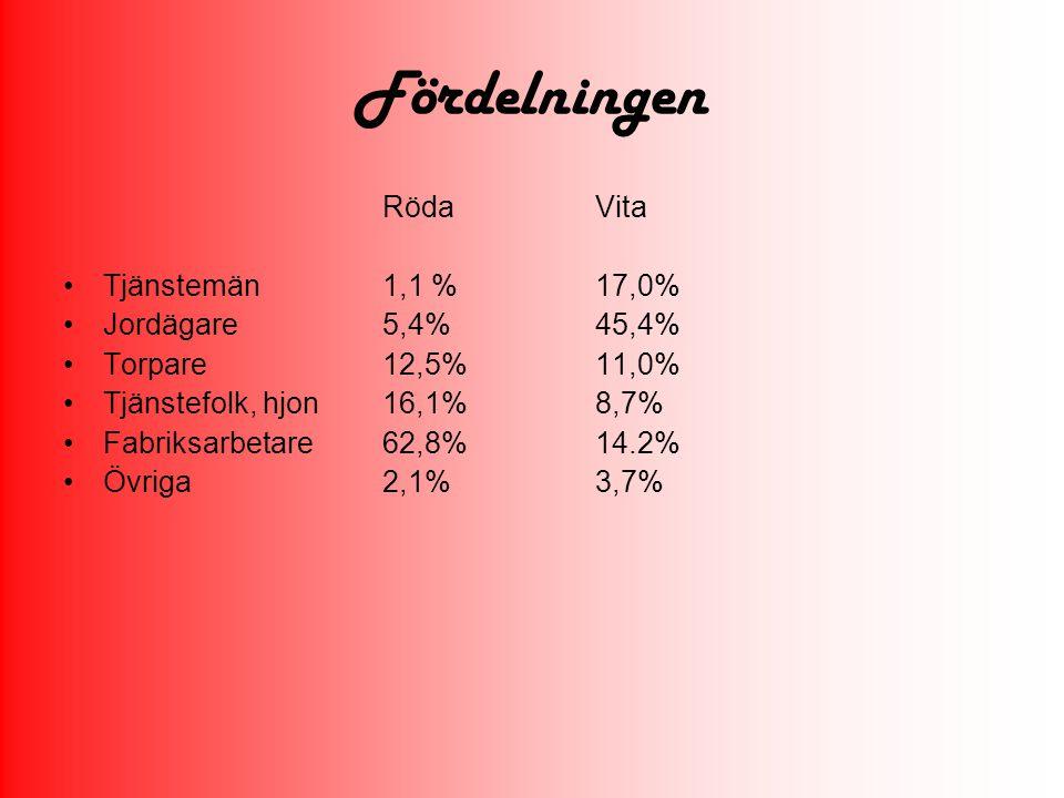 Fördelningen RödaVita Tjänstemän1,1 %17,0% Jordägare5,4%45,4% Torpare12,5%11,0% Tjänstefolk, hjon16,1%8,7% Fabriksarbetare62,8%14.2% Övriga2,1%3,7%