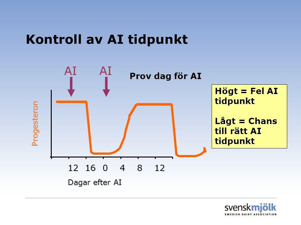 Kontroll av AI tidpunkt AI 121604812 Dagar efter AI Progesteron Högt = Fel AI tidpunkt Lågt = Chans till rätt AI tidpunkt Prov dag för AI AI