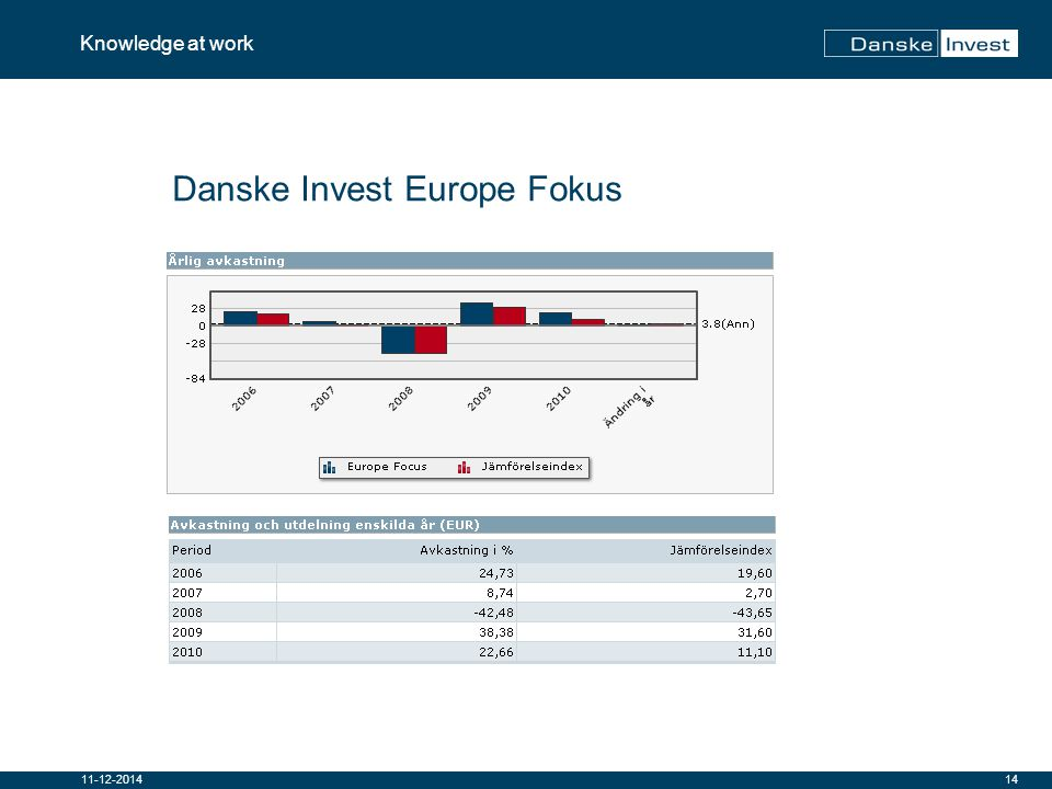 14 Knowledge at work 11-12-2014 Danske Invest Europe Fokus