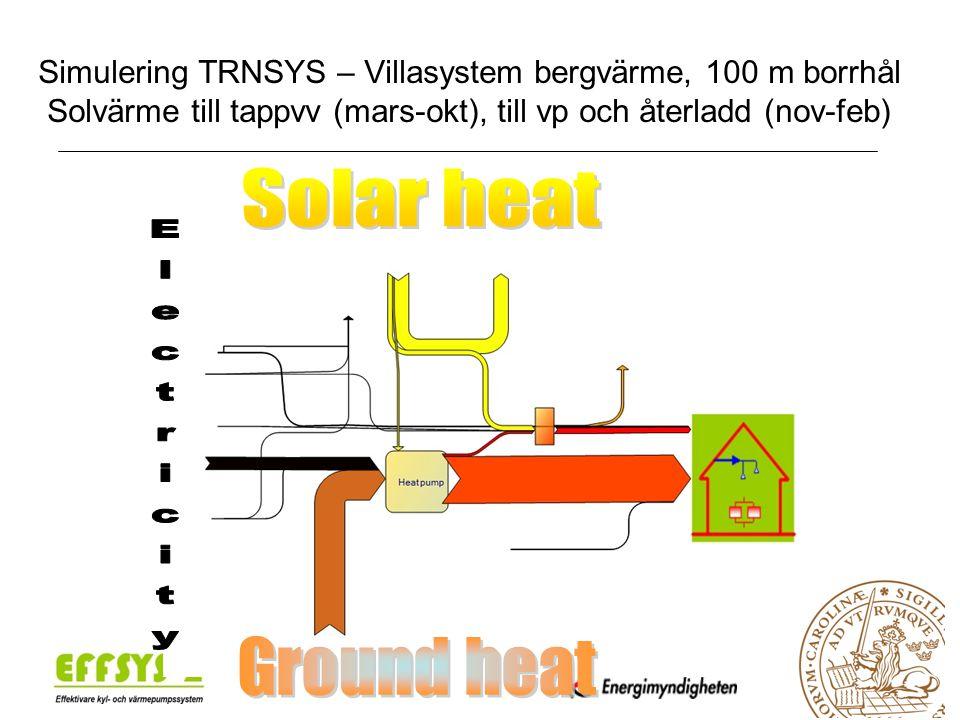 Simulering TRNSYS – Villasystem bergvärme, 100 m borrhål Solvärme till tappvv (mars-okt), till vp och återladd (nov-feb)