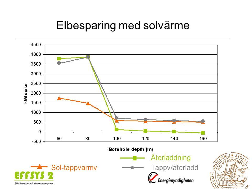 Återladdning Sol-tappvarmvTappv/återladd Elbesparing med solvärme