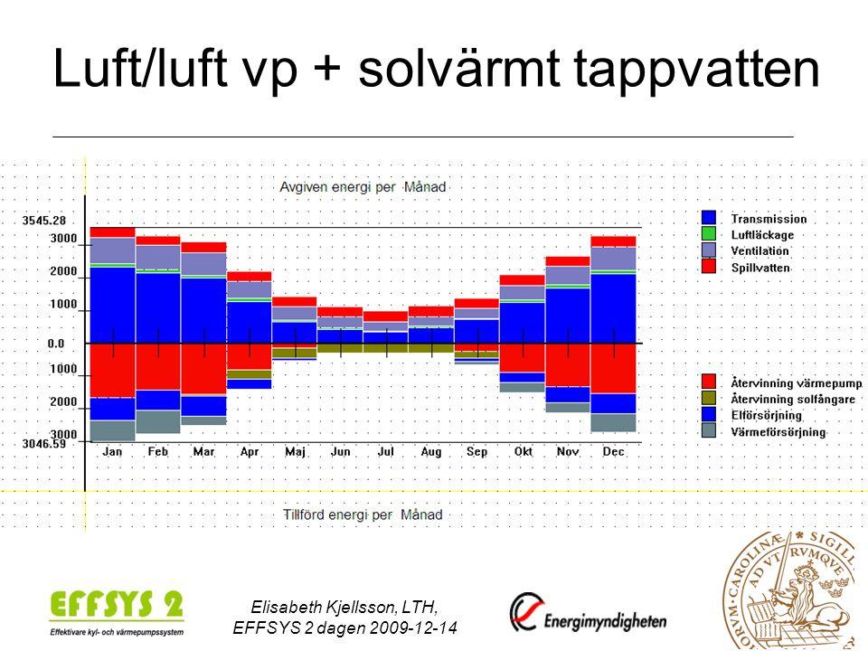 Elisabeth Kjellsson, LTH, EFFSYS 2 dagen 2009-12-14 Luft/luft vp + solvärmt tappvatten