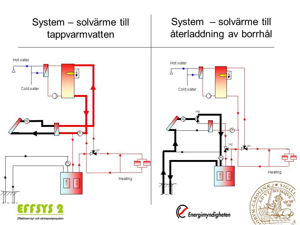 Simulering TRNSYS – Villasystem bergvärme, 100 m borrhål Solvärme till vp och återladdning
