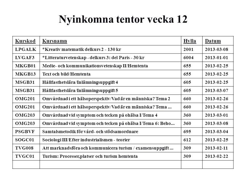 Nyinkomna tentor vecka 12 KurskodKursnamnHyllaDatum AVGB41Arbetsvetenskap personalinriktning/Grupparbete organisati...6252013-02-25 BIGA03Biologi III/Botanik: anatomi och fysiologi1612013-01-16 BIGA15Botanik: anatomi och fysiologi1612013-01-16 BIGL01Biologi med didaktisk inriktning 1/Botanik: anatomi och f...1612013-01-16 CKGB4D*Transportprocesser - 80 kr10022013-01-01 FEAD18International Marketing/Case A6502013-03-07 FEAD18International Marketing/Case B6502013-03-14 FEAD51Industriell marknadsföring och organisation/Assignment 16952013-02-23 FEAD51Industriell marknadsföring och organisation/Assignment 26952013-02-28 FEAD51Industriell marknadsföring och organisation/Assignment 36952013-03-11 FEGA54Tillämpad verksamhetsstyrning/Hemtenta1482013-02-18 FEGA54Tillämpad verksamhetsstyrning/Komplettering gruppuppgift1482013-02-21 FEGC10Företagsekonomi - kandidatuppsats/Metod-PM1732013-03-01 FEGC43Företagsekonomi - Kandidatuppsats/Metod PM1732013-03-01 KGGC01Kulturgeografi III/Delkurs 1, Kulturgeografisk teori och...2792013-03-01