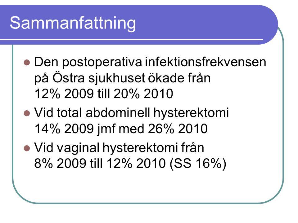 Sammanfattning Den postoperativa infektionsfrekvensen på Östra sjukhuset ökade från 12% 2009 till 20% 2010 Vid total abdominell hysterektomi 14% 2009